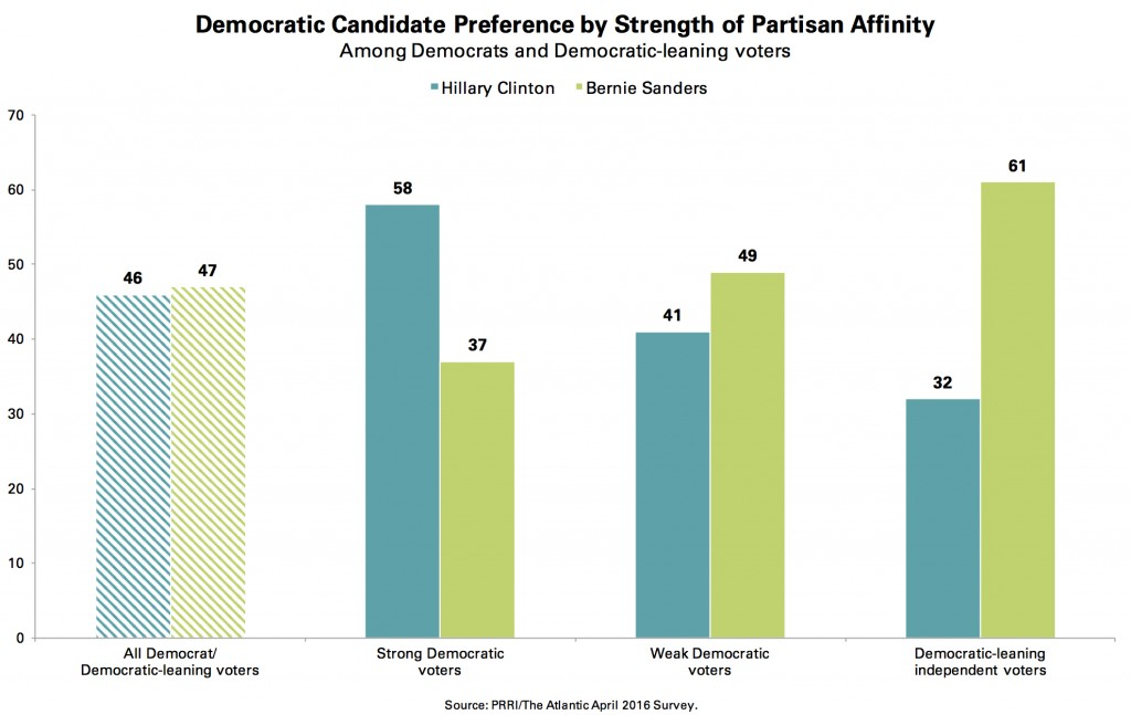 PRRI-Atlantic-Dem-Candidate-Preference-by-Strength