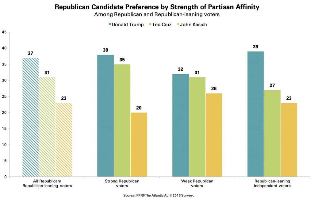 PRRI-Atlantic-GOP-Candidate-Preference-by-Strength