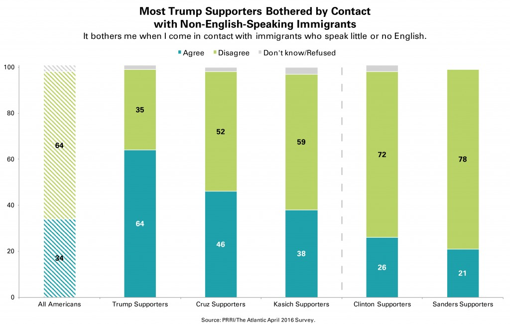 PRRI-Atlantic-Immigrants-No-English-by-Candidate