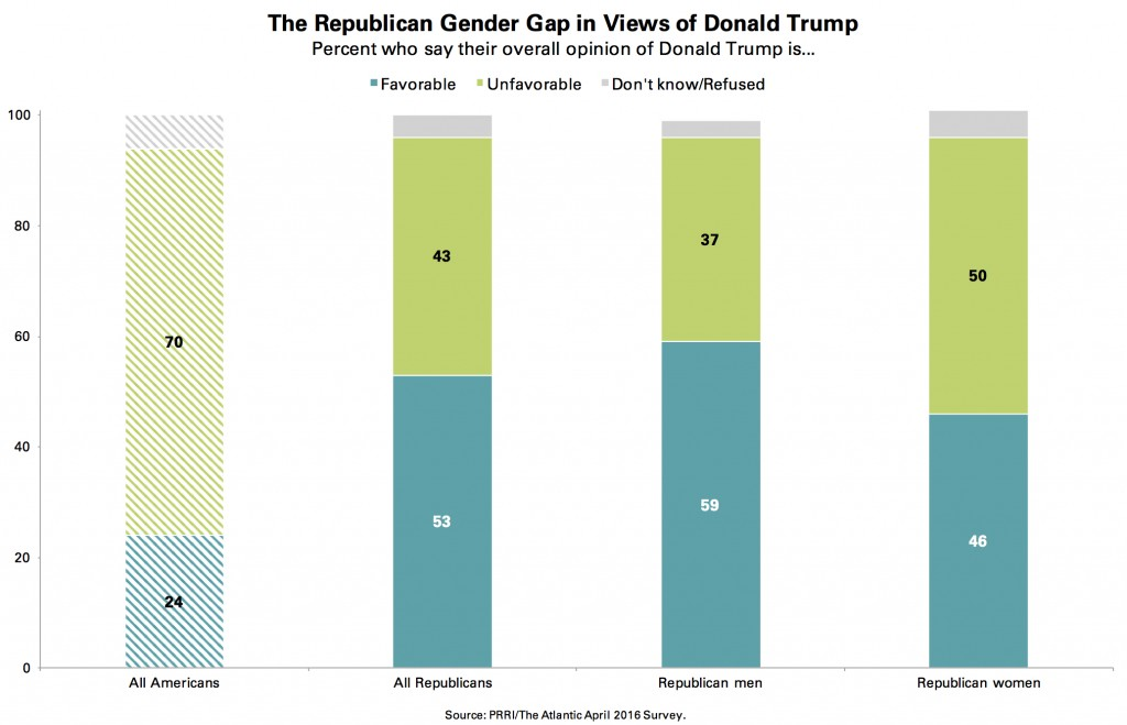PRRI-Atlantic-Trump-Favorability-Among-Republicans-by-Gender