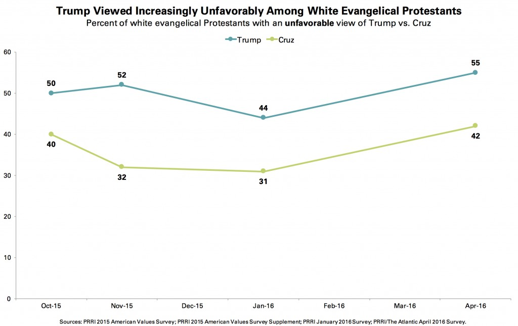 PRRI-Atlantic-Trump-v-Cruz-Among-Evangelicals