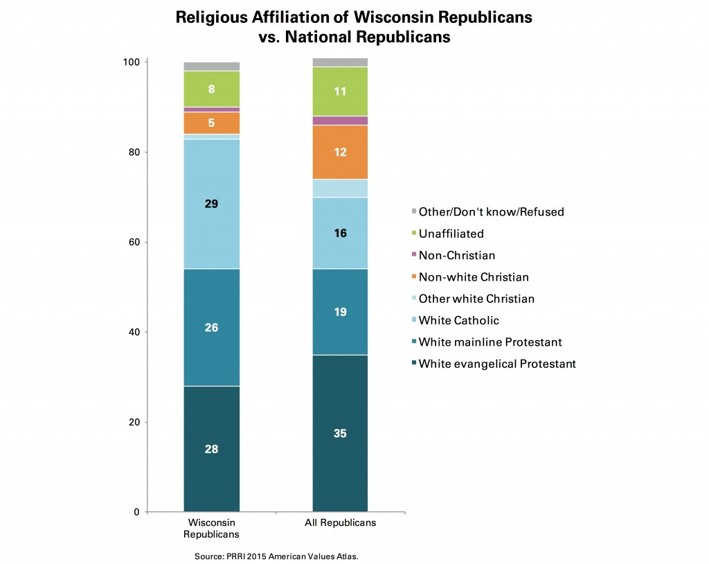 PRRI AVA Religious affiliation of Wisconsin Republicans National