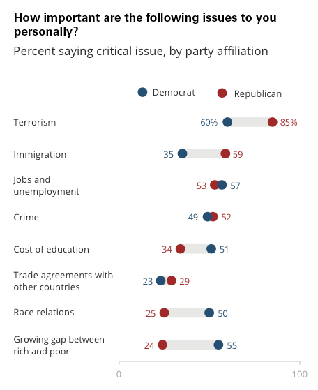 PRRI-Brookings-immigration-issues-importance-by-party