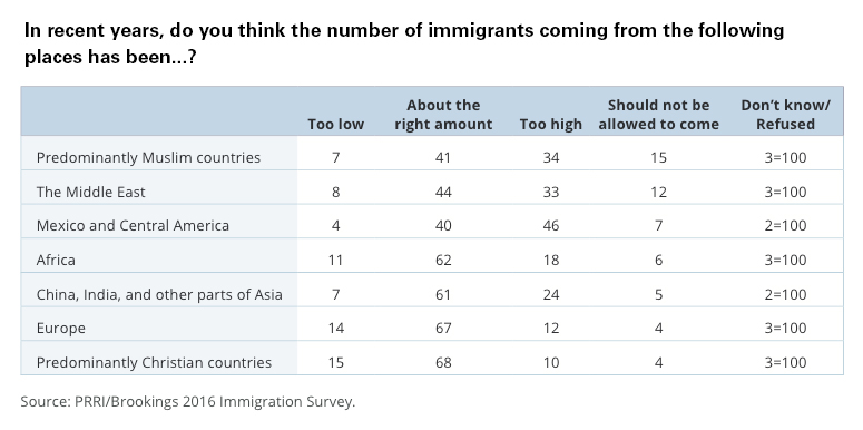 PRRI-Brookings-number-immigrants-by-place
