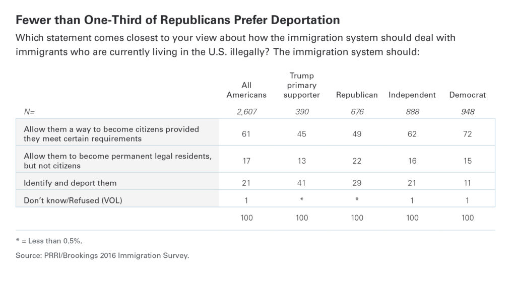 PRRI Fewer than one-third republicans prefer deportation