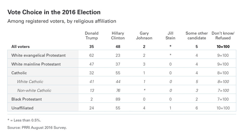 PRRI LGBT Survey vote by religion FINAL