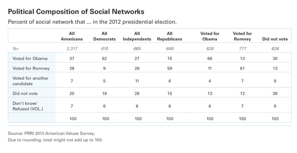 PRRI Political composition of social networks