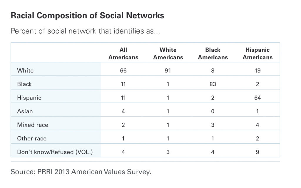PRRI-Racial-composition-social-networks