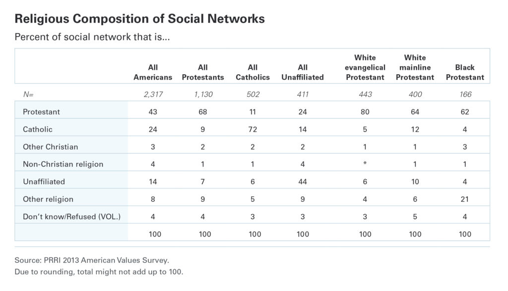 PRRI Religious composition of social networks