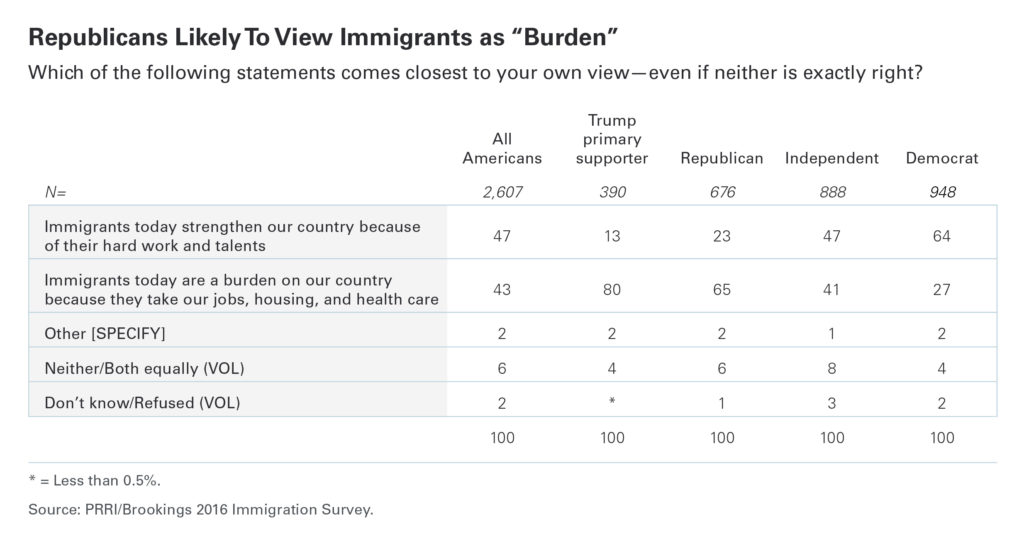 PRRI Republicans likely to view immigrants as burden