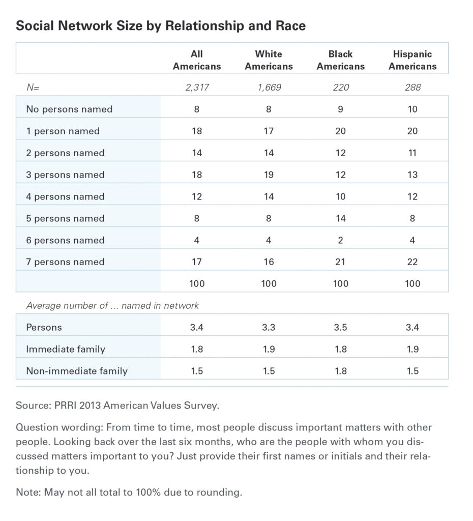 PRRI-Social-network-size-by-race