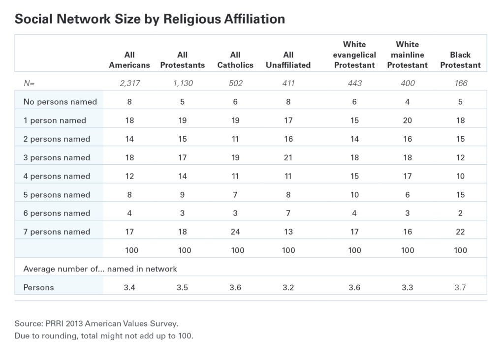 PRRI Social network size by religious affiliation