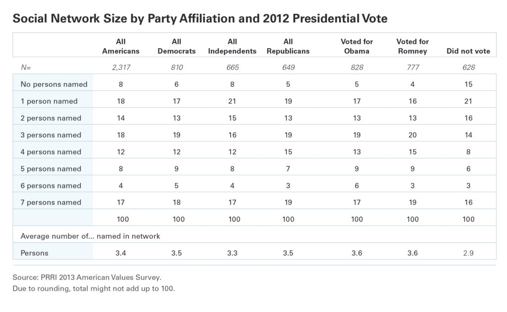 PRRI social network size by party affiliation and 2012 presidential vote