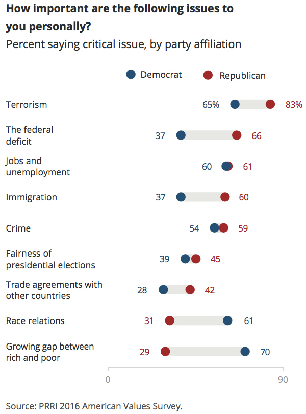 prri-avs-2016-critical-issues-by-party1