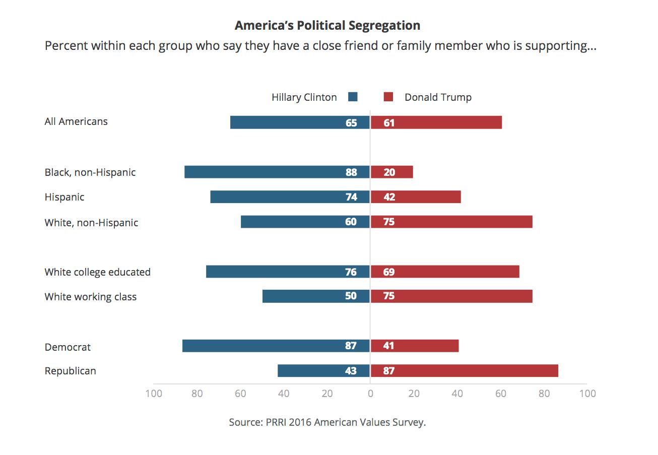 prri-avs-americas-political-segregation