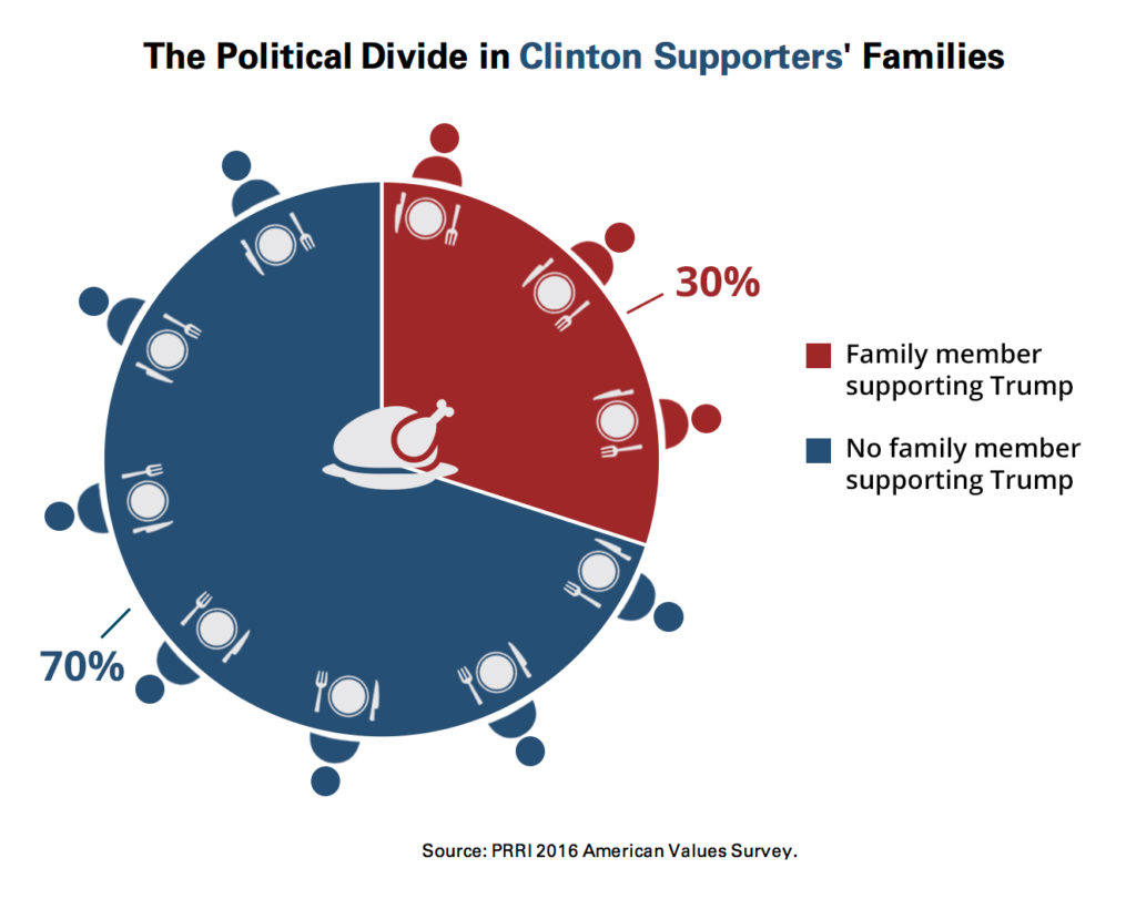 prri-clinton-thanksgiving