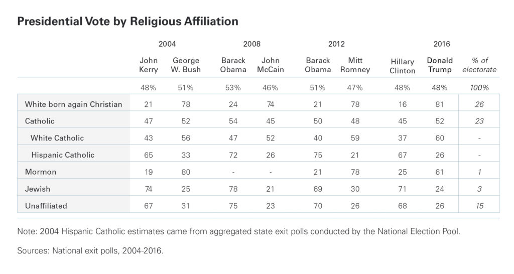 prri-religion-vote-2008_2016