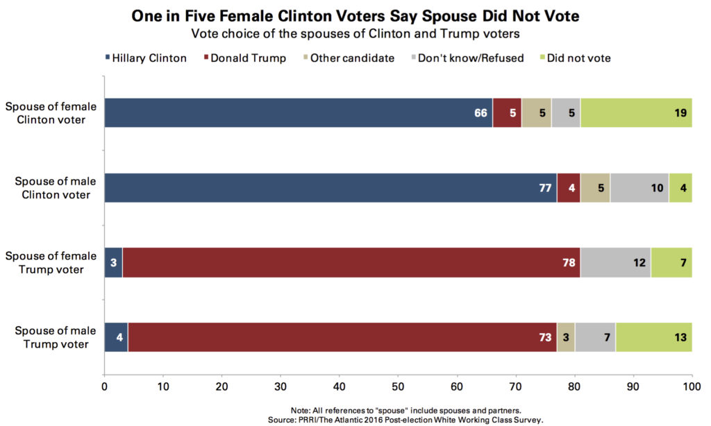 prri-female-clinton-voters-spouses