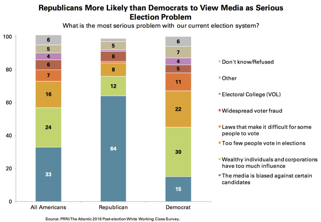 prri-media-bias-serious-problem