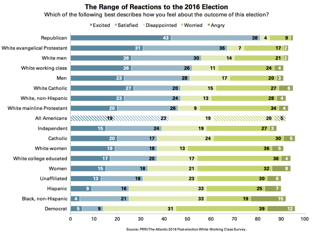 prri-reactions-to-election