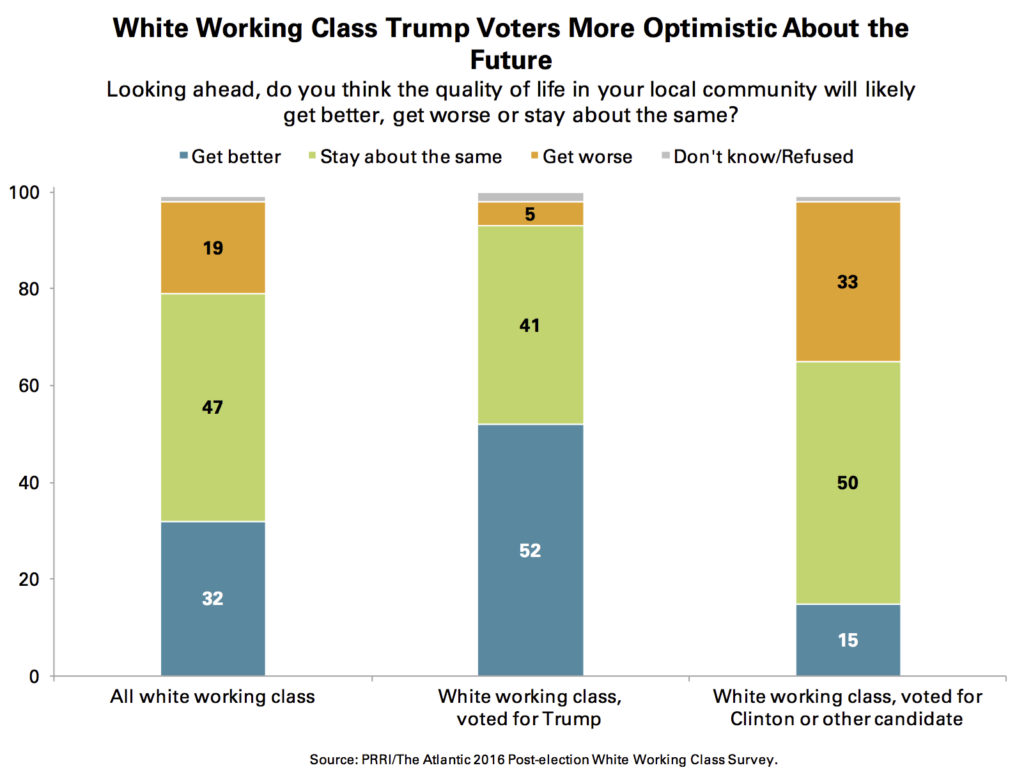 prri-white-working-class-future-trump