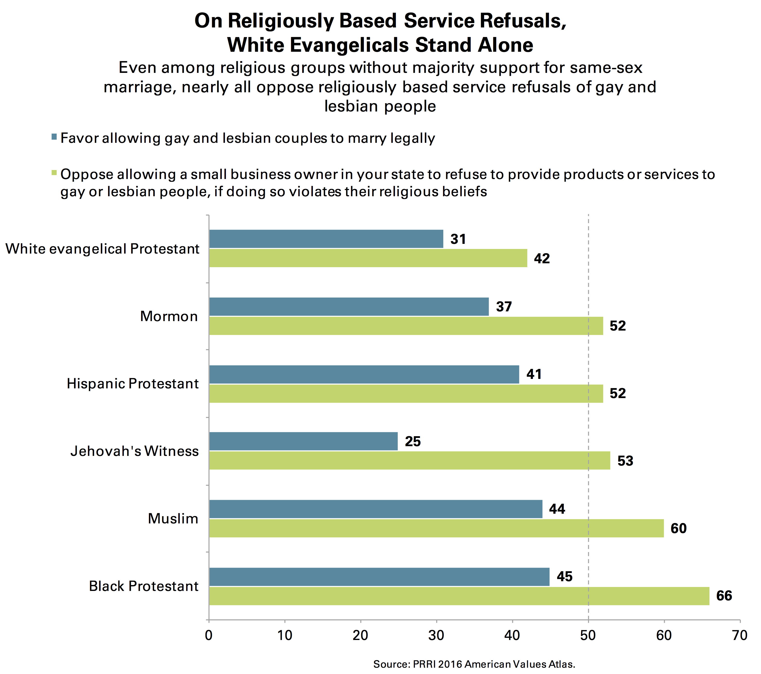 PRRI White Evangelical Religiously Based Service Refusals