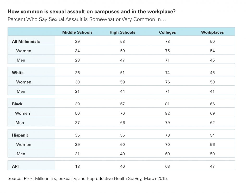 common reactions to sexual harassment On line survey about sexual assault results view pdf endless view pdf a  poem  common reactions of victims of sexual assault our services for  survivors.