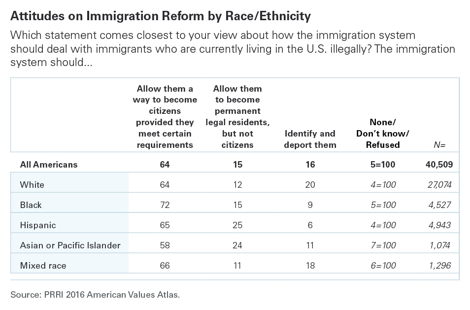 Black Americans (72%) report the strongest support for citizenship for  illegal immigrants, followed by mixed-race Americans (66%), Hispanic  Americans (65%), ...