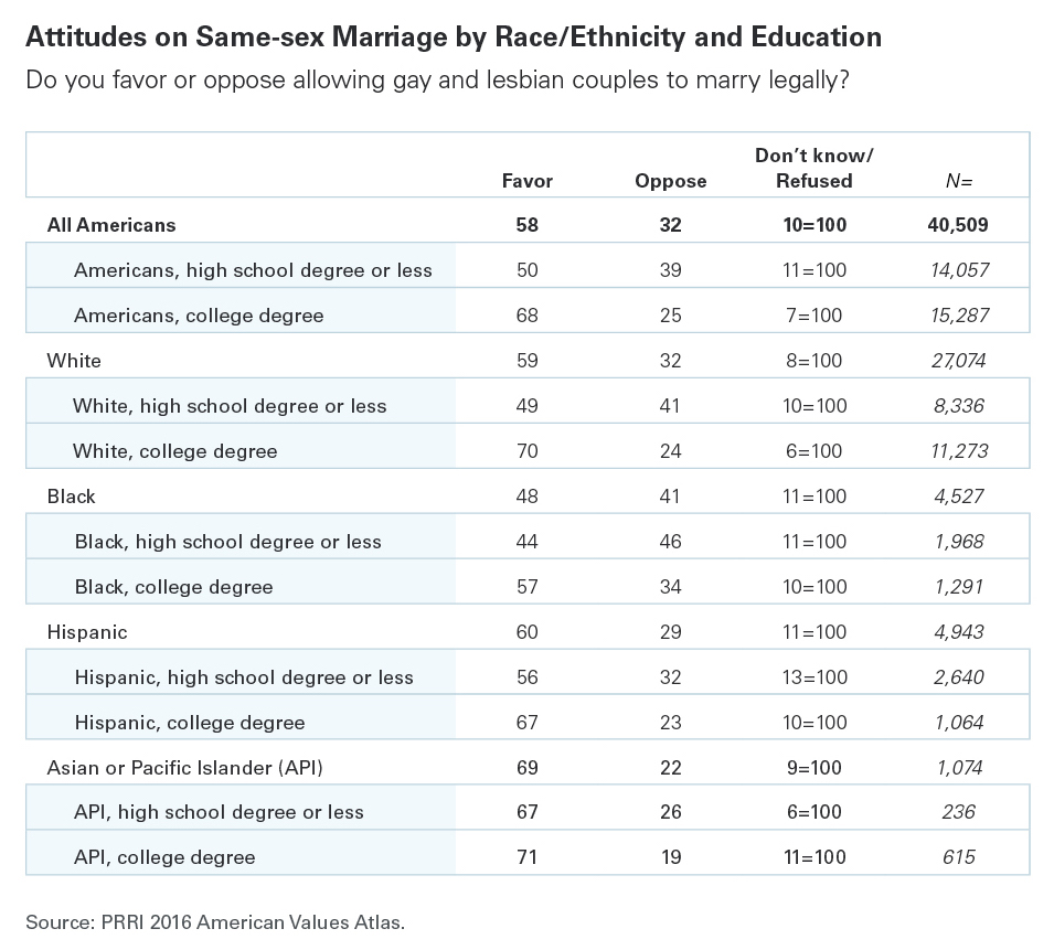 However, 2016 is the first year in which supporters of same-sex marriage  outnumber opponents among black Americans. There are substantial cleavages  of ...