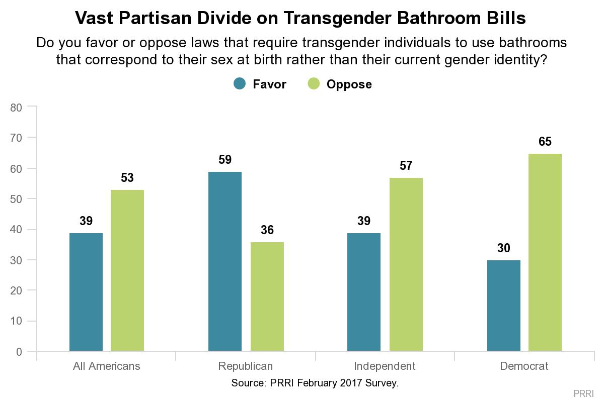 Most Texas Residents Oppose Transgender Bathroom Bills Prri