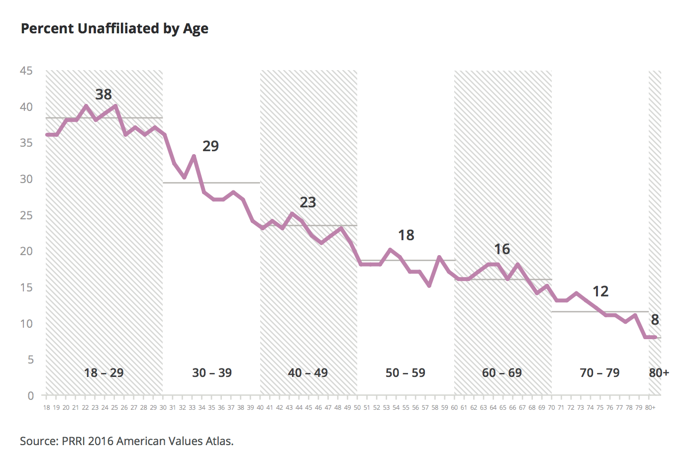 How The Average Age of Marriage Increased Over Last 40 Years