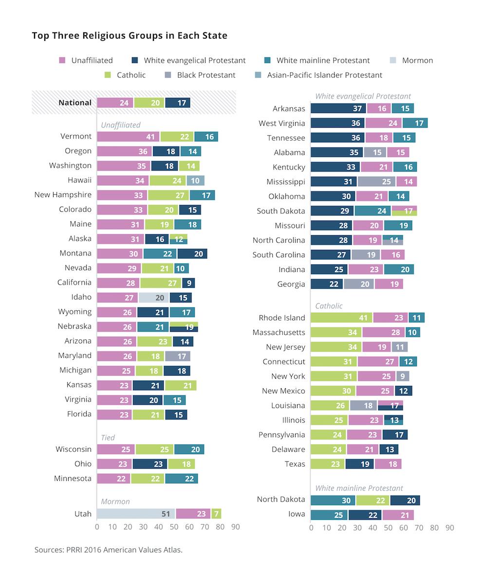 Religious Beliefs Chart