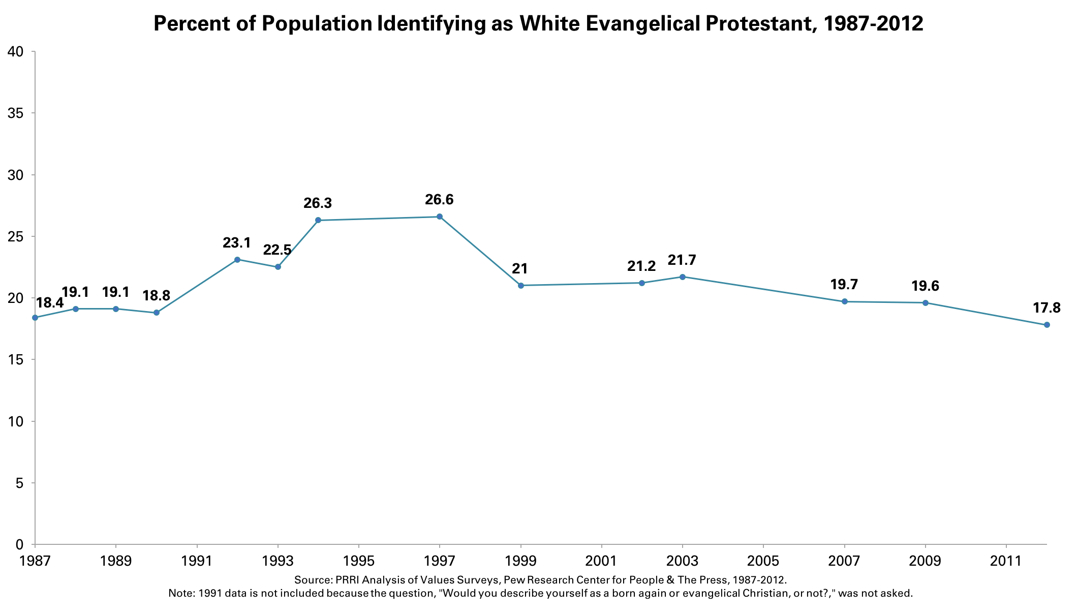 Image result for percent evangelical christian over time