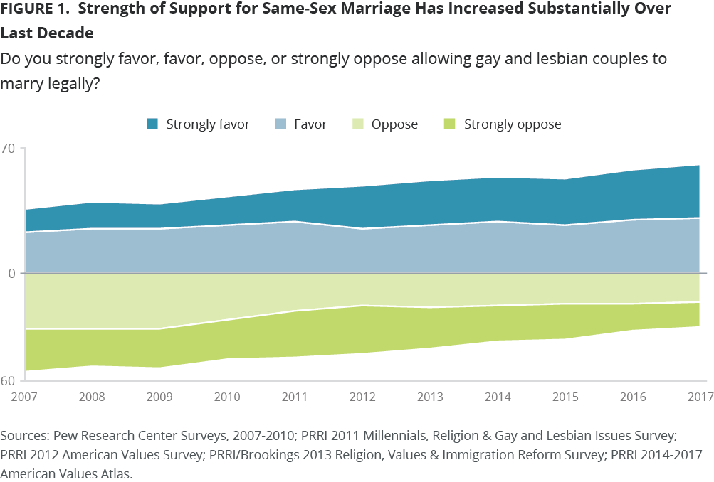 Support for Same-Sex Marriage Over Last Decade