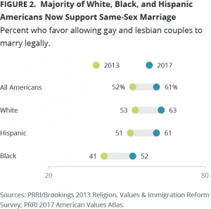 Majority of Whites, Blacks and Hispanics Now Support Same-Sex Marriage