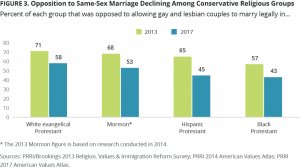 Opposition to Same-Sex Marriage Declining Among Conservative Religious Groups