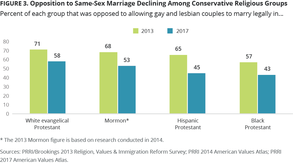 Gay marriage opinion shift