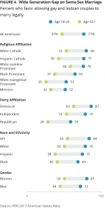 Wide Generation Gap on Same-Sex Marriage
