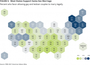Most States Support Same-Sex Marriage