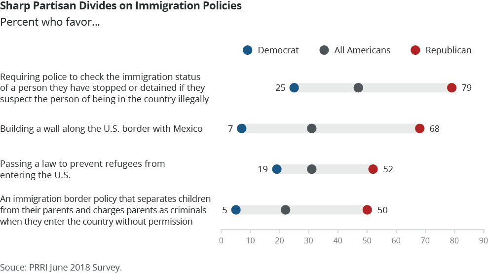 Sharp Paritisan Divides on Immigration Policies
