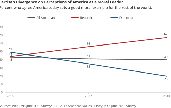 Partisan Divergence on Perceptions of America as a Moral Leader