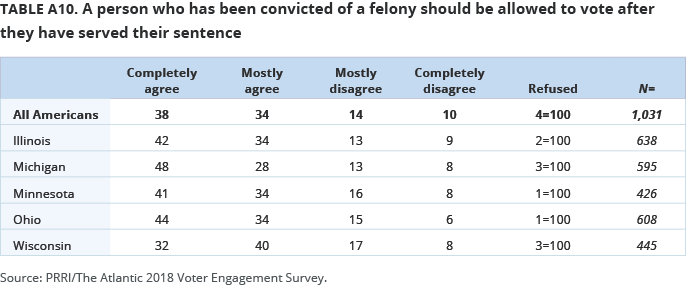 A person who has been convicted of a felony should be allowed to vote after they have served their sentence