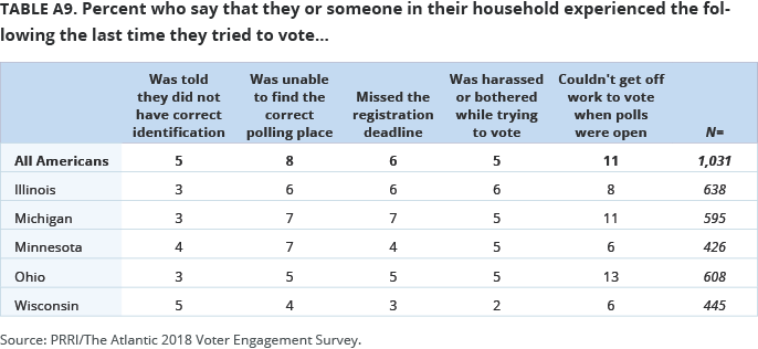Percent who say that they or someone in their household experienced the following the last time they tried to vote…