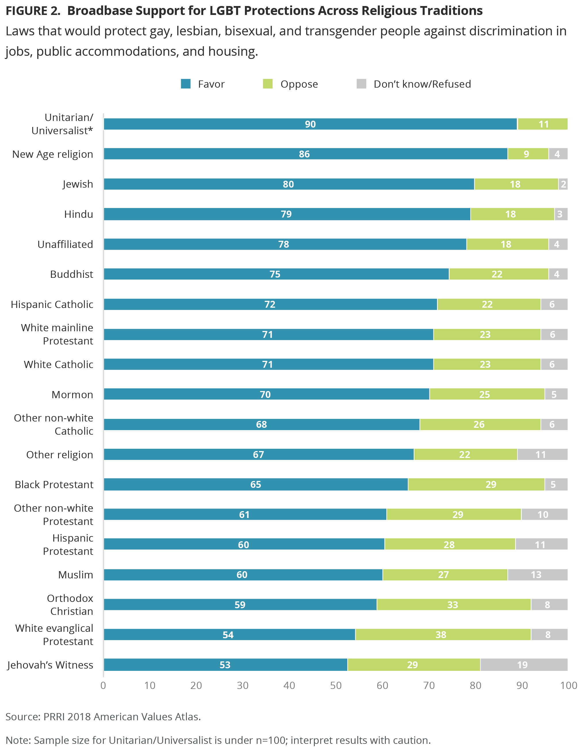 Americans With A Postgraduate Degree 82 College 78 Some Experience 73 And High School Or Less 64 All