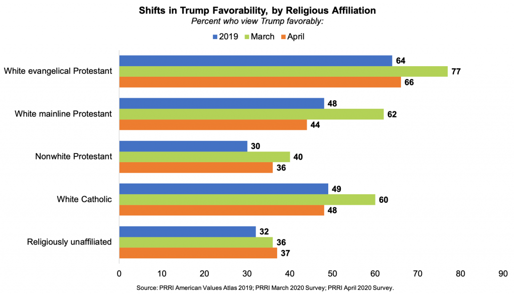 Trump's Favorability Ratings Among Christians Have Sharply Receded During the Pandemic
