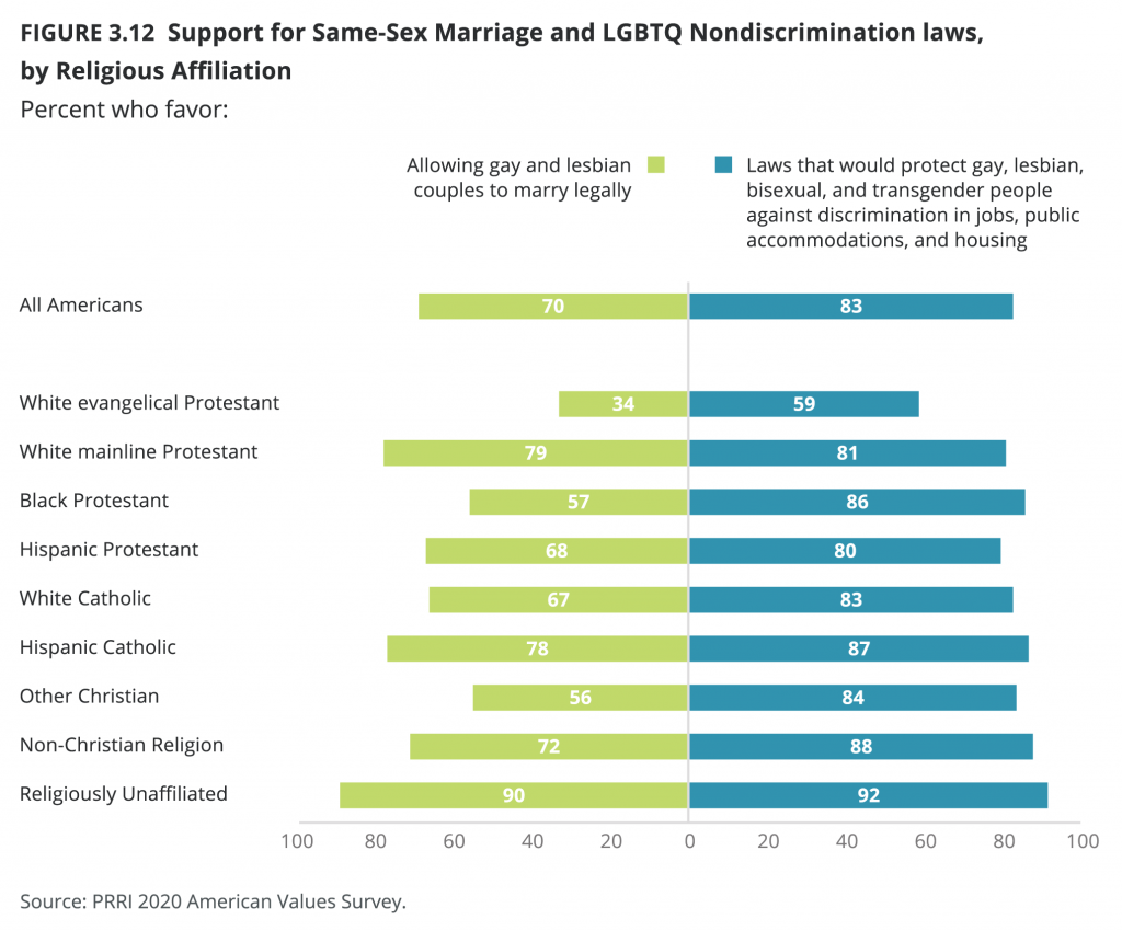 A breakdown by political and religious demographic of support for LGBTQ rights, as in marriage equality and anti-discrimination protection.