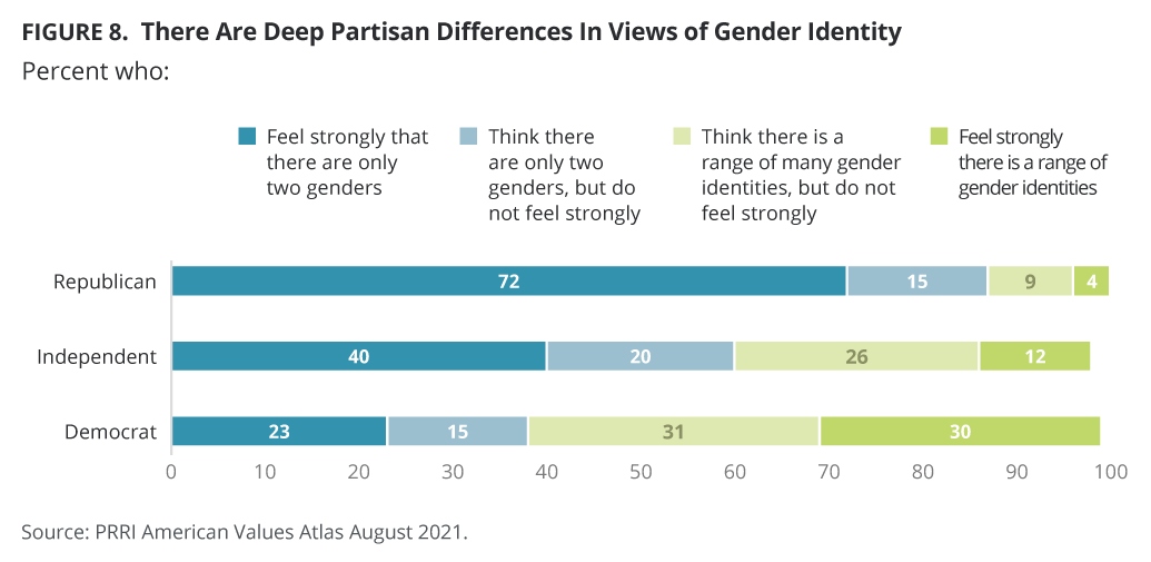 There Are Deep Partisan Differences In Views of Gender Identity