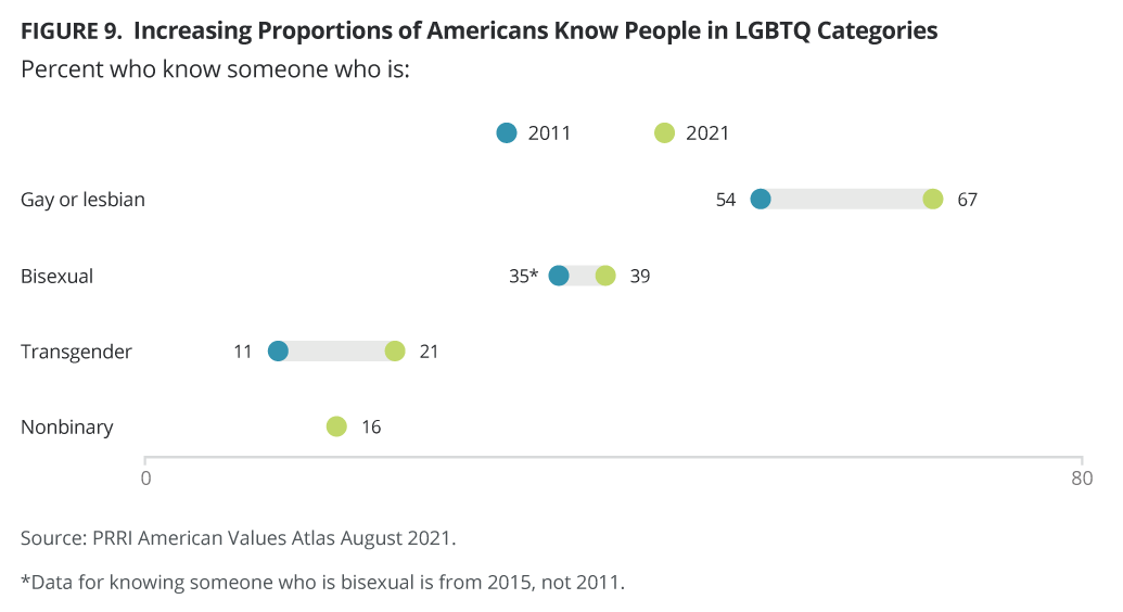 Increasing Proportions of Americans Know People in LGBTQ Categories
